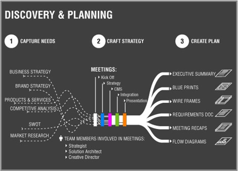 Design Process Chart Creative Art Inspiration