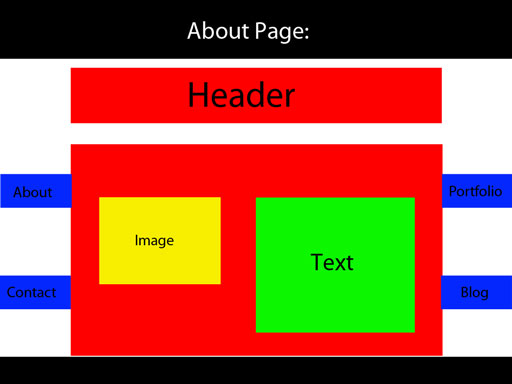 About page wireframe