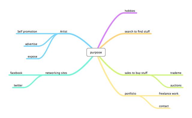 Purpose mindmap