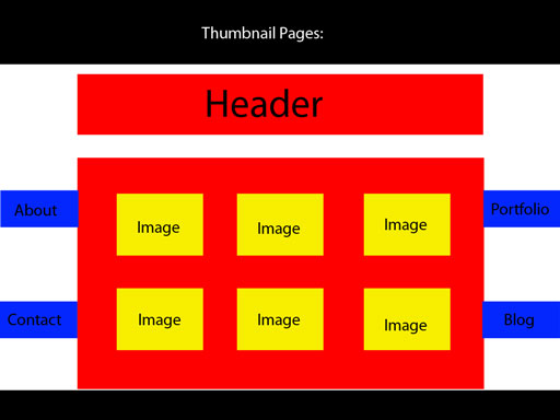 Thumbnail pages wireframe