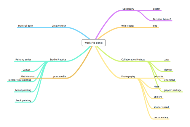 mindnode mind map